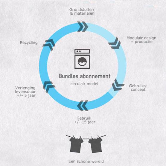 Bundles circulaire-economie