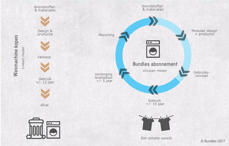Circulaire-economie-vs-lineaire-economie-wasmachine-infographic