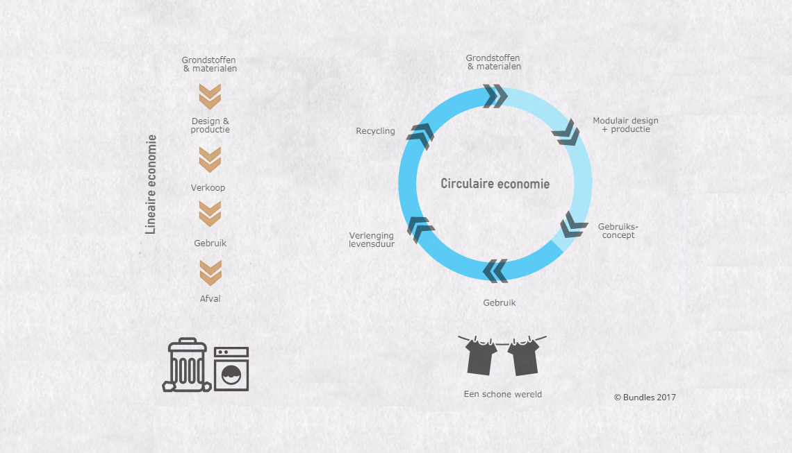 Circulaire-vs-lineaire-economie-infographic