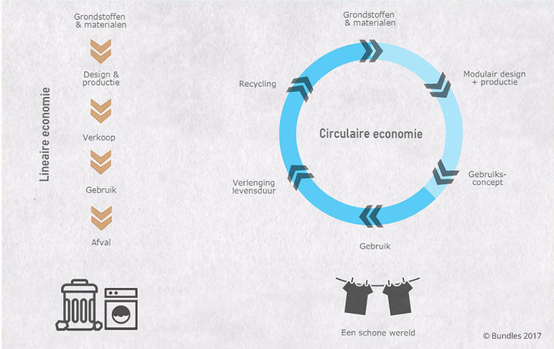 lineaire-vs-circulaire-economie-infographic