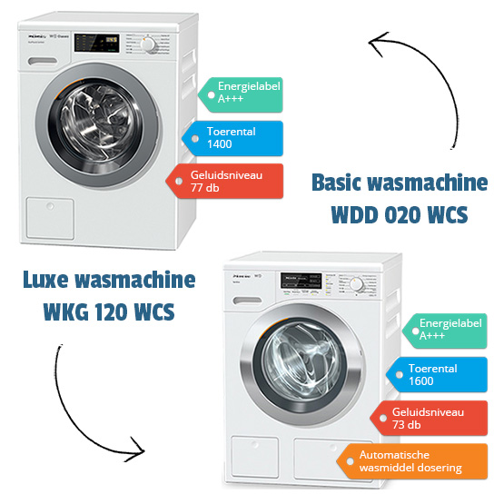 wasmachine in termijnen betalen Miele Classic en Miele W1
